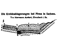 Über das Oberturon-Coniac in der mergeligen Fazies bei Pirna