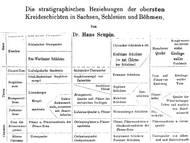 H. Scupin in seiner vergleichenden Arbeit über die hercynische Kreide